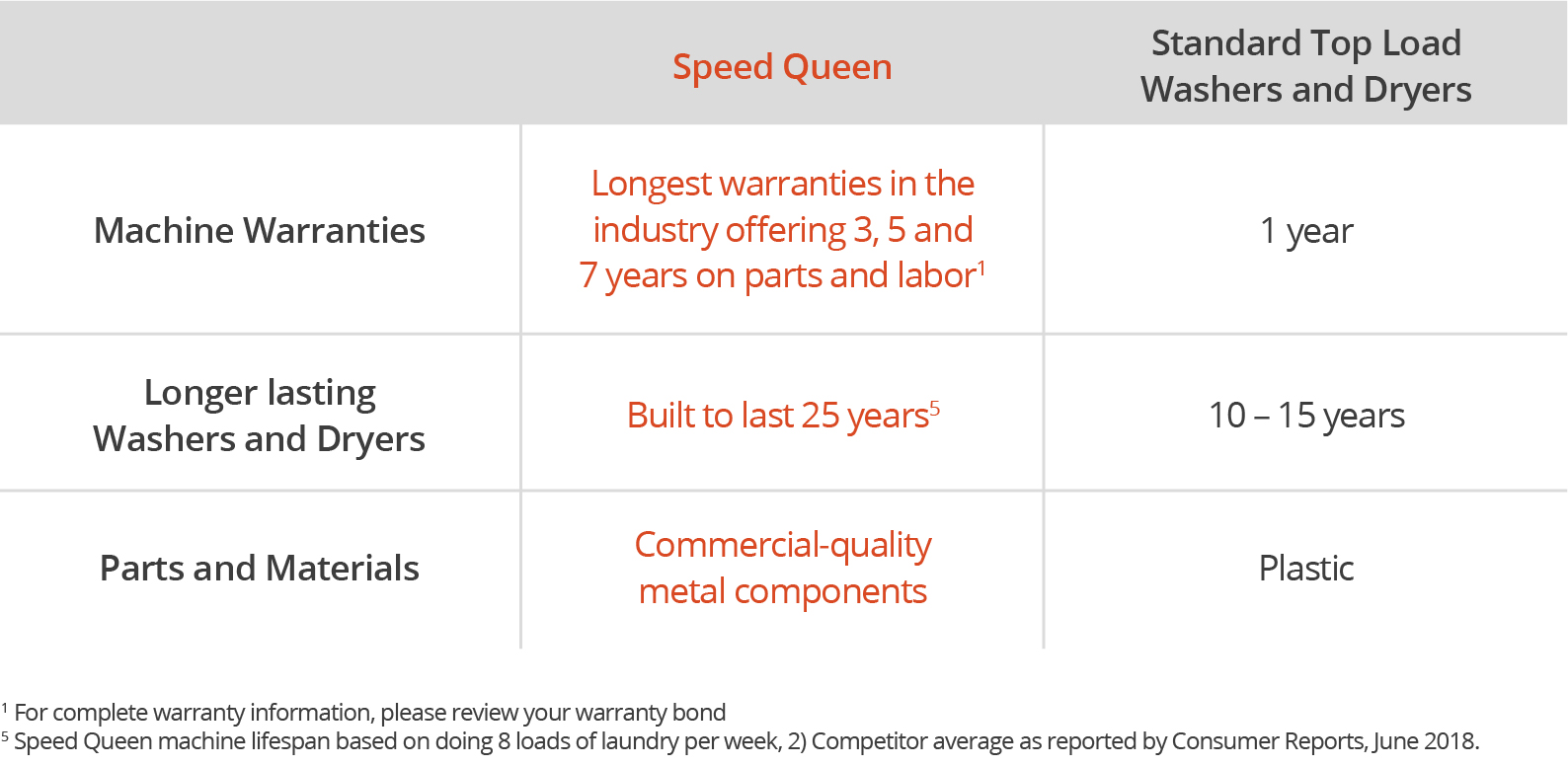 Chart comparing Speed Queen to competitors