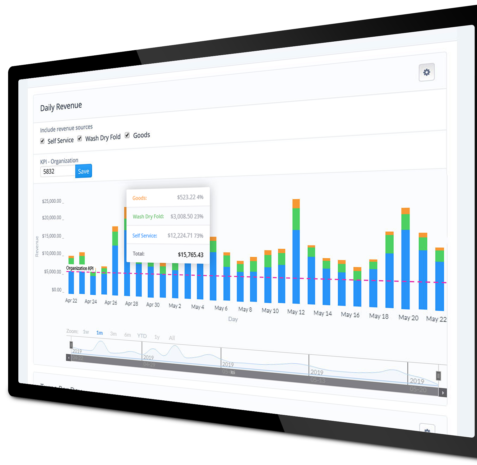 Speed Queen Insights integrates advanced analytics and customer data with the rest of your business management tools.